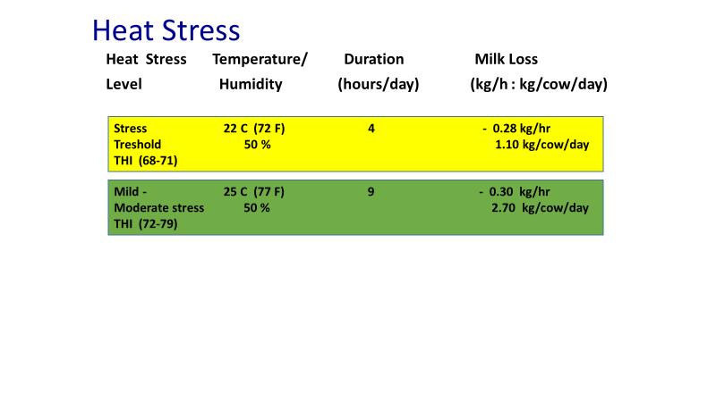 Heat Stress Update
